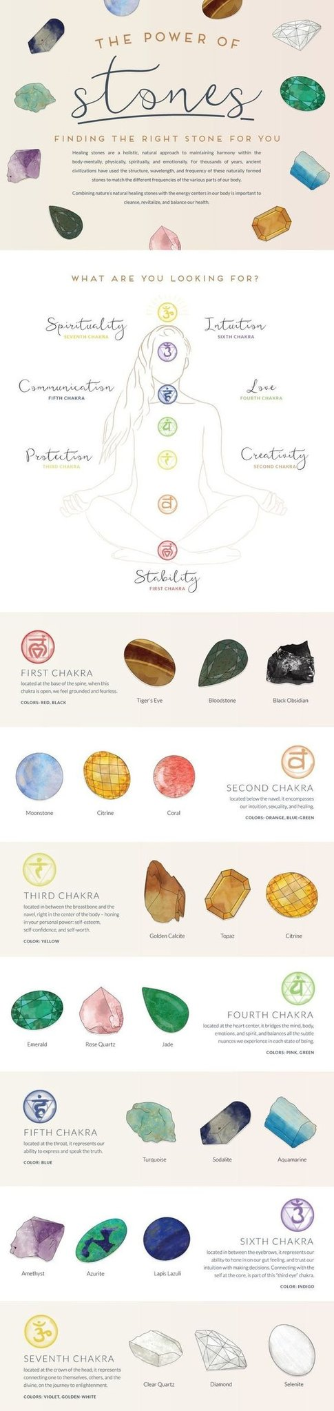 Stones for the 7 Chakras